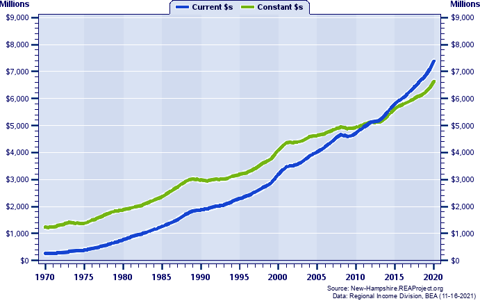 Strafford County Total Personal Income, 1969-2018 Current vs. Constant Dollars (Millions)