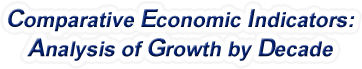 New Hampshire - Comparative Economic Indicators: Analysis of Growth By Decade, 1970-2017