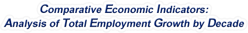 New Hampshire - Analysis of Total Employment Growth by Decade, 1970-2017