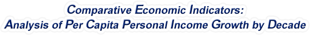 New Hampshire - Analysis of Per Capita Personal Income Growth by Decade, 1970-2015