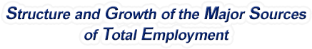 New Hampshire Structure & Growth of the Major Sources of Total Employment